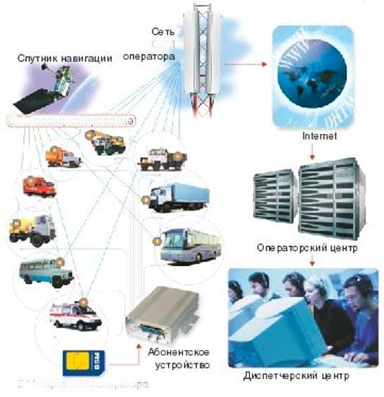 ...заключения договора предлагаем установить 1-2 бортовое устройство на автотранспортные средства Вашего предприятия.